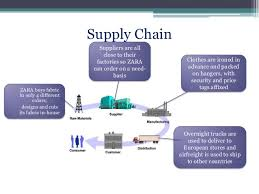 supply chain management of zara 80%~90% for other 7