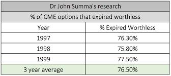 dr john summa result - Trade Brains