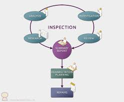 Inspections Services For Commercial Residential Buildings