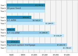 7 1 Arm Mortgage Rates Chart 7 1 Arm Calculator 7 Year Hybrid Adjustable Rate Mortgage