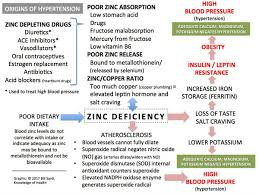 Cravings And Deficiencies Chart The Hidden Mineral Deficiency That Induces Hypertension
