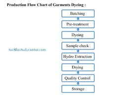 Cotton Fabric Dyeing Process Flow Chart Garments Dyeing Garments Dyeing Process Textile Study Center