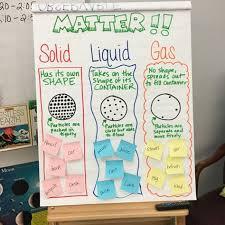 Second Grade Anchor Chart 4 States Of Matter Matter