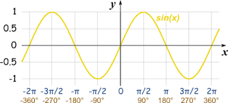 Trig Angles Chart Graphs Of Sine Cosine And Tangent
