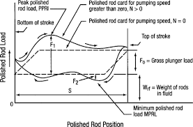 Dynamometer Chart Dynamometer An Overview Sciencedirect Topics