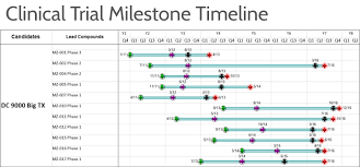 Examples Of Gantt Charts In Healthcare Onepager Timeline Software For Biotech And Pharmaceutical