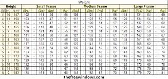 Health Weight Chart Normal Weight Charts For Small Medium Large Boned Persons