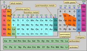The Graduation Of The Metallic And Nonmetallic Property In