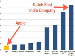 Microsoft Company Worth Apples Market Cap In Fx Inflation Adjusted Context