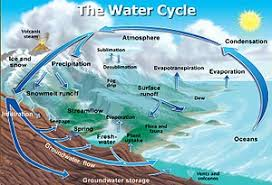 Flow Chart On Water Cycle Water Cycle Wikipedia