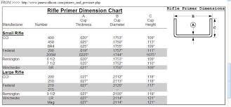 Pyrodex Load Chart Genuine Pyrodex Ballistics Chart 2019
