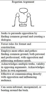 sample of one page profiles for person centered planning all rogerian argument places more emphasis on the relationship between audience and subject than other rhetorical theories