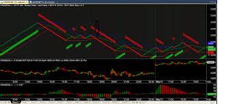 6 Donchian Renko High Accuracy Strategy Renko Chart Afl