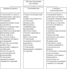 Курсовая работа Управление персоналом на предприятии ОАО Лукойл  Таблица методов управления персоналом