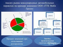 Презентация на тему Московский технологический колледж КУРСОВАЯ  10 Анализ рынка международных