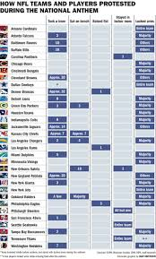 Nfl Chart Chart Shows How Many Nfl Players From Each Team Knelt During