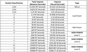 Estes Rocket Chart Model Rocket Engine Sizes And Classifications The Model Rocket