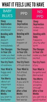Baby Blues Vs Postpartum Depression Chart Pin On Lily