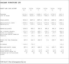 Proffit And Loss Profit And Loss Account