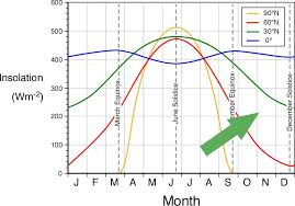 Chart Of The Day Daily Incoming Solar Radiation By