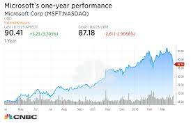 Microsoft Price Chart Morgan Stanley Microsoft To Surge Nearly 50 To 1 Trillion