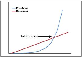 malthus population and environment a short bibliography graph graph sowing the principle of malthus theory of population