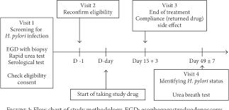 Amoxicillin Dosage Chart Figure 1 From High Dose Ilaprazole Amoxicillin As First Line