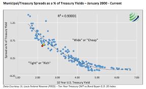 Municipal Bond Yields Chart Time To Extract Value From Municipal Bonds Backed Cefs