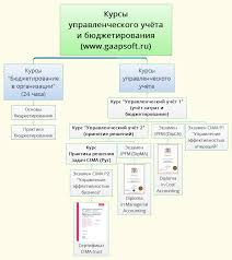 Курсы по бюджетированию и управленческому учету в Москве  Курсы управленческого учета и бюджетирования в УКЦ Панорама