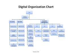Digital Team Org Chart Digital Transformation Version 3 4
