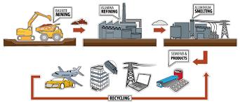Interactive Flowchart The Australian Aluminium Council
