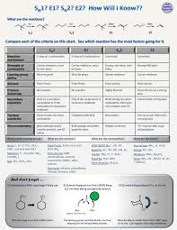 Nucleophile Strength Chart Is It E1 E2 Sn1 Sn2 With Printable Chart Organic
