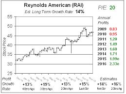 Rai Stock Price Chart Reynolds American Is Appreciated School Of Hard Stocks