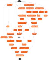 Dependency Chart Generator Introducing Vizon Visualize Your Dependencies Chris