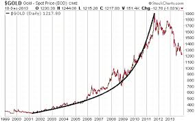 Gold Spot Rate Chart What A Bubble Looks Like And Why Golds Price Action Wasnt