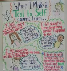 Text To Self Connection Anchor Chart Text To Self