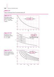 Pdf Charts Of Theoretical Stress Concentration Factors