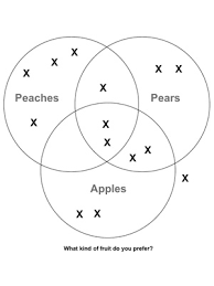 Venn Diagram Practice Sheets Printables Fuel The Brain