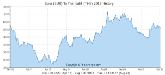 Euro Eur To Thai Baht Thb History Foreign Currency