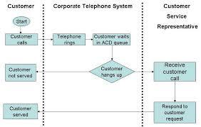 Call Flow Chart Technical Support Flowchart Call Center Flow Diagram