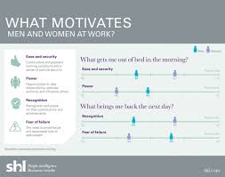 what motivates men and women at work ly what motivates men and women at work infographic