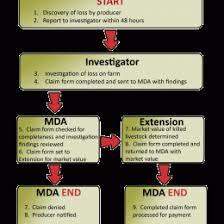 Mda Organization Chart Chemical Spill Flow Chart Alternative Response Tool