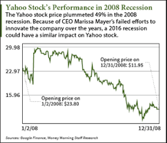 Yahoo Stock Price Chart Yahoo Stock Price Money Morning