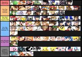 Swearing Tierlist Super Smash Bros Nintendo Video Games