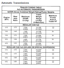 2009 Ford Ranger Towing Capacity Chart I Have A 1995 Ford Ranger With A Tow Package How Much Weight