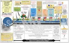 Theology Charts Covenant Theology Charts And Poster Puritan Publications