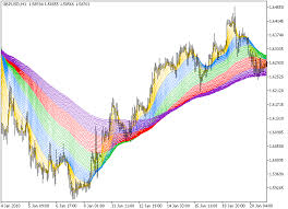 Rainbow Charts Indicator Free Download Of The Rainbow Indicator By Godzilla For