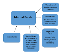 Fund Structure Chart Overview Of Cayman Islands Law Governing Mutual Funds Q A
