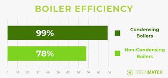 Boiler Efficiency Chart Condensing Vs Non Condensing Boilers 2019 Greenmatch