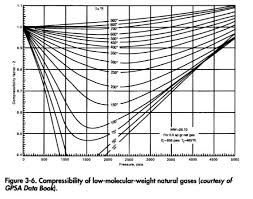 compressibility of gases. compressibility of low-molecular-weight natural gases (courtesy gpsa data book)